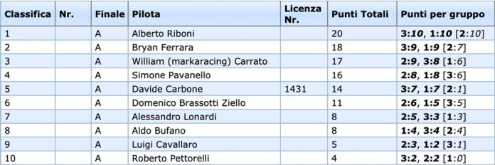 Campionato Costruttori EP: Alberto Riboni vince nel Formula