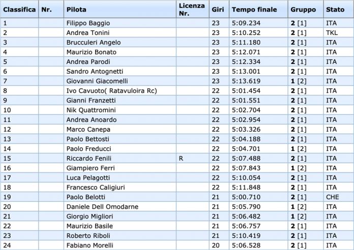 Campionato Costruttori EP: Baggio segna la TQ nella seconda batteria 13.5 F2