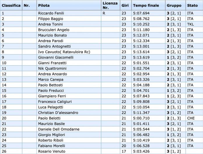 Campionato Costruttori EP: Fenili conquista la Overal TQ nella 13.5 F2