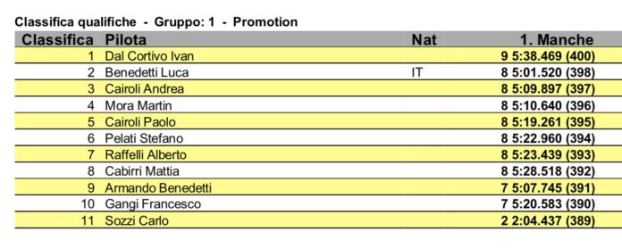 FastRace '20 - Prima qualifica per Baruffolo, Astorino, Del Cortivo e Lini