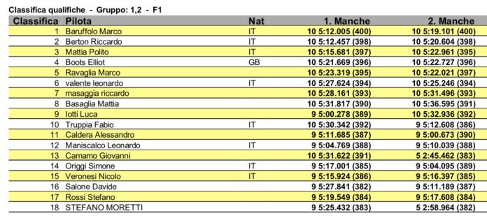 FastRace '20 - Secondo round di qualifica fotocopia del primo