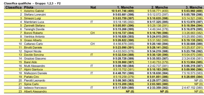 FastRace '20 - Pole per Baruffolo