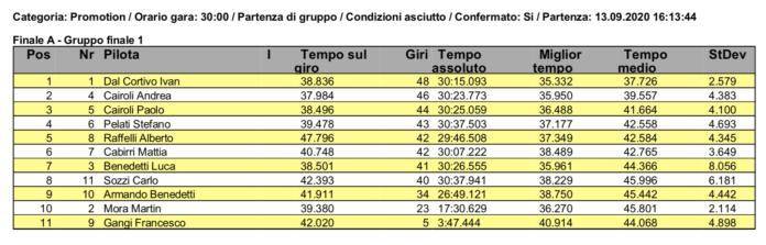 FastRace '20 - A Del Cortivo la F3