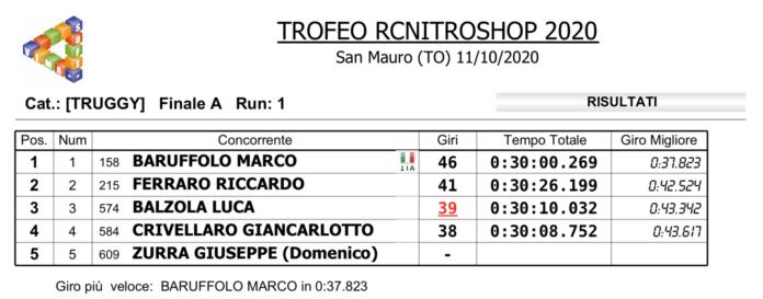 RcNitroShop '20 - Baruffolo vince la Truggy