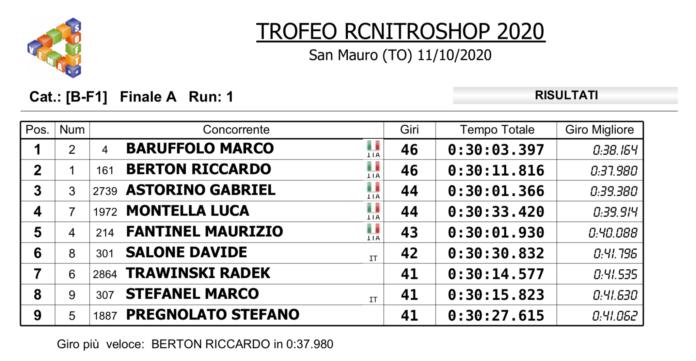 RcNitroShop '20 - Ribaltone di Baruffolo in F1